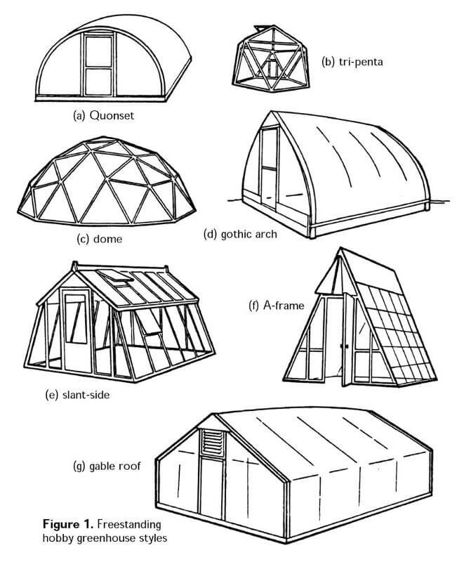 g houses greenhouse types and structures